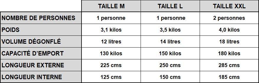 Dimensions et poids du packraft Pablo selon la taille